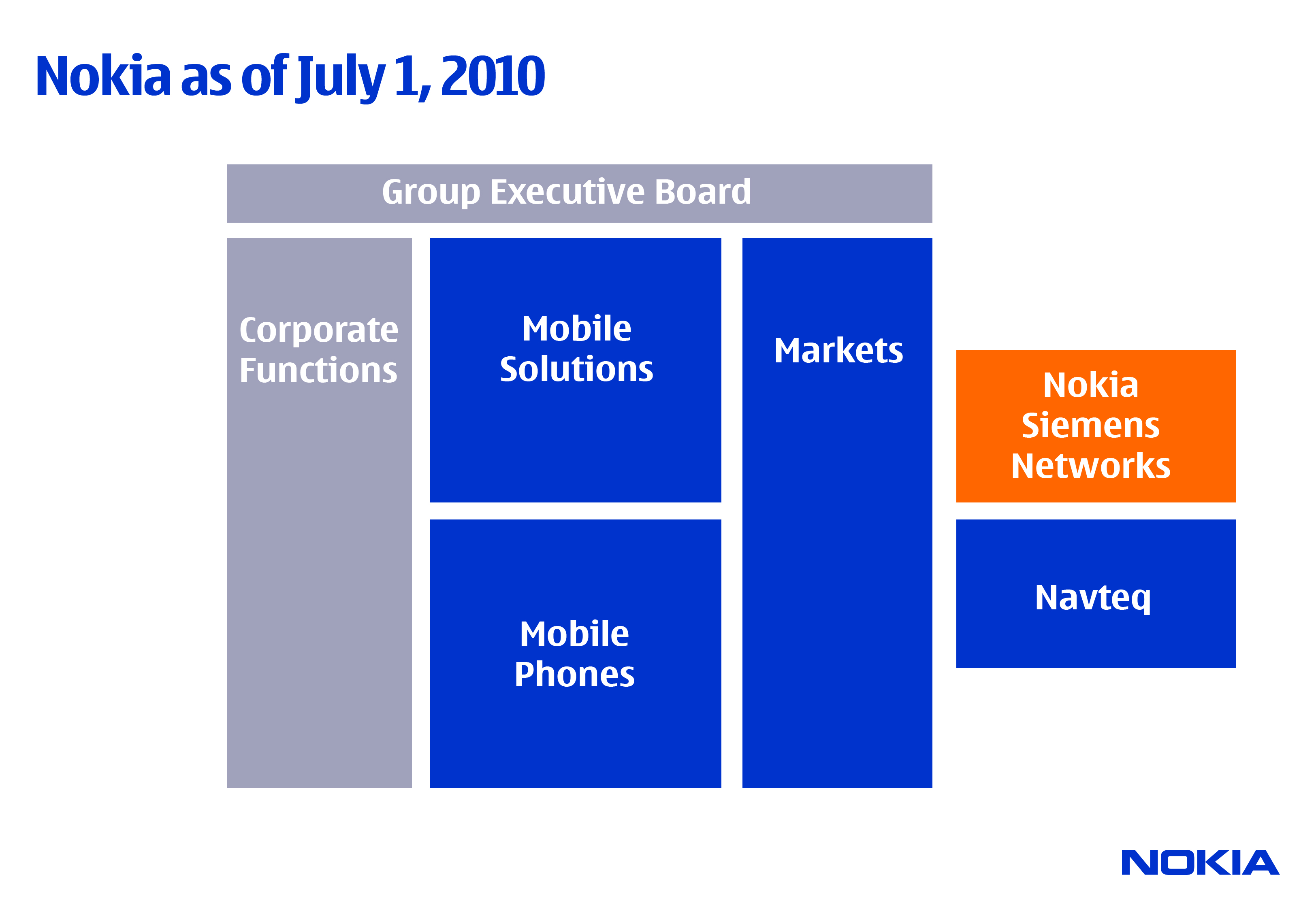 marketing management in nokia company Nokia 's decline was an irreparable loss for nokia itself, while it was a lesson that it was worth learning for other companies both business world and academic circles ha d been analyzing the fall of nokia from different.
